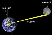 Gráfico que muestra cómo se obtienen datos topográficos de la Luna desde las antenas de Goldstone. (Foto: EFE | NASA)