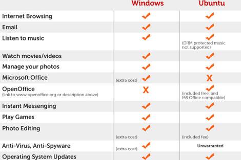 Gráfico que compara ambos sistemas operativos. | Dell