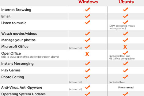 Gráfico que compara ambos sistemas operativos. | <span class=