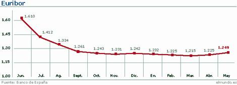 Evolución del Euribor hasta mayo. | Gráfico: María José Cruz