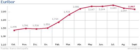 Evolución del índice hasta septiembre. | Gráfico: M. J. Cruz