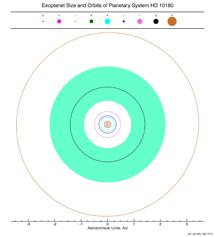 Los 9 planetas de HD10180 y su zona de habitabilidad | Planetary Habitability Laboratory