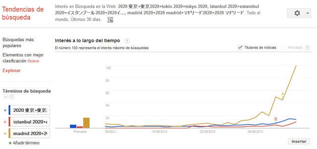 Búsquedas en Google Madrid 2020