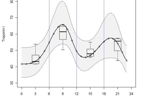 La curva se acentúa en la franja de 6.00 a 12.00.| Heart