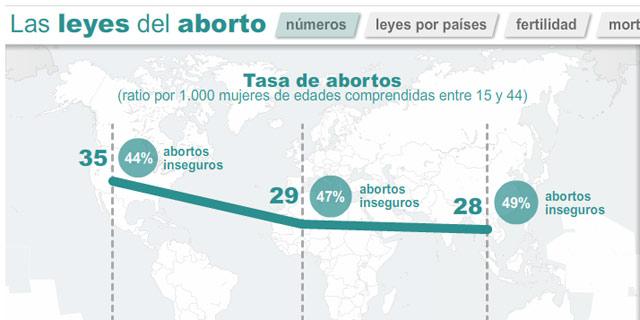 Tasa de aborto Aborto: Quieres abortar?